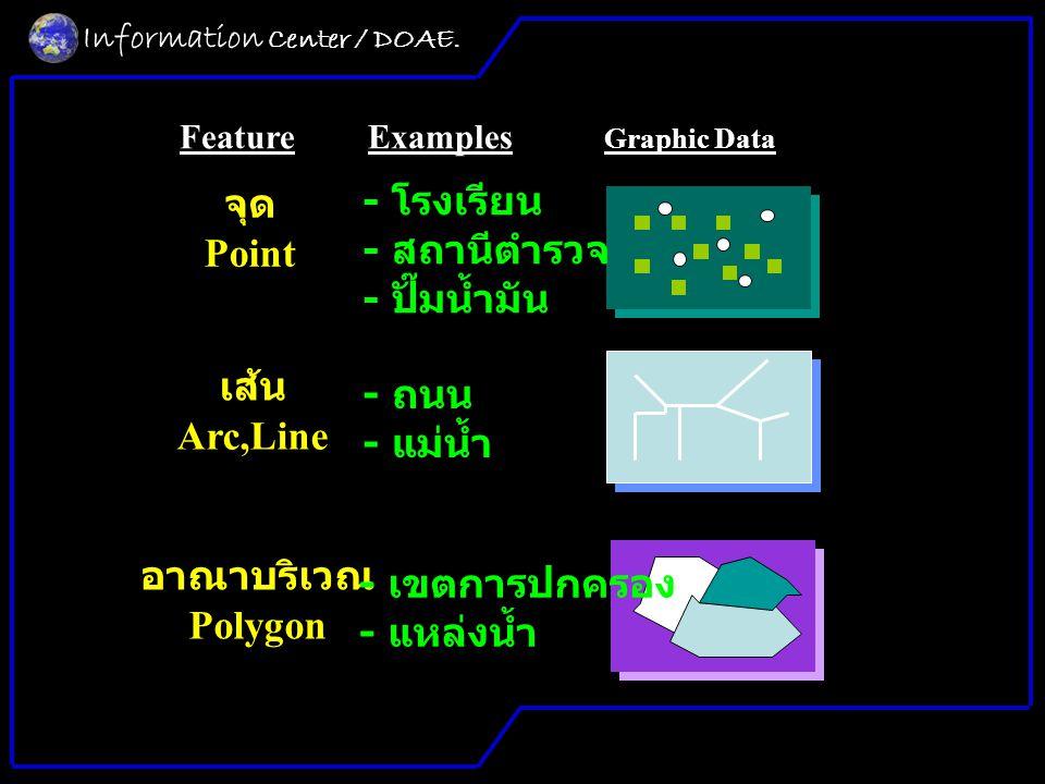 Information Center / DOAE.