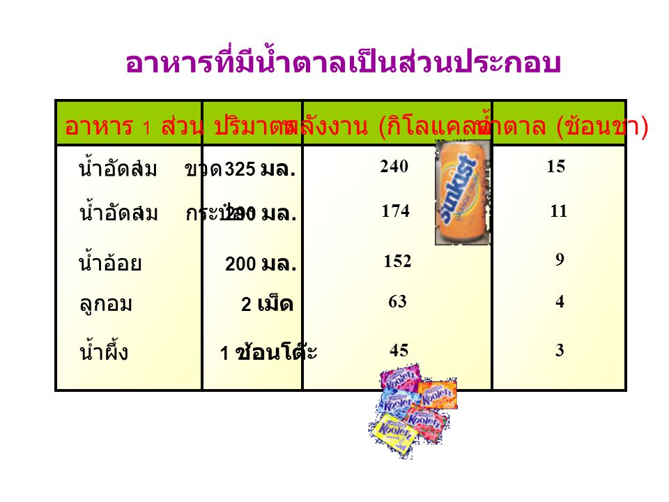 อาหารที่มีน้ำตาลเป็นส่วนประกอบ