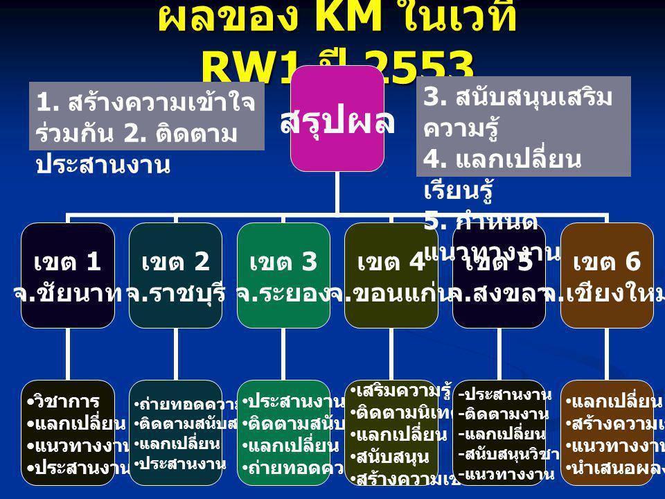 ผลของ KM ในเวที RW1 ปี 2553