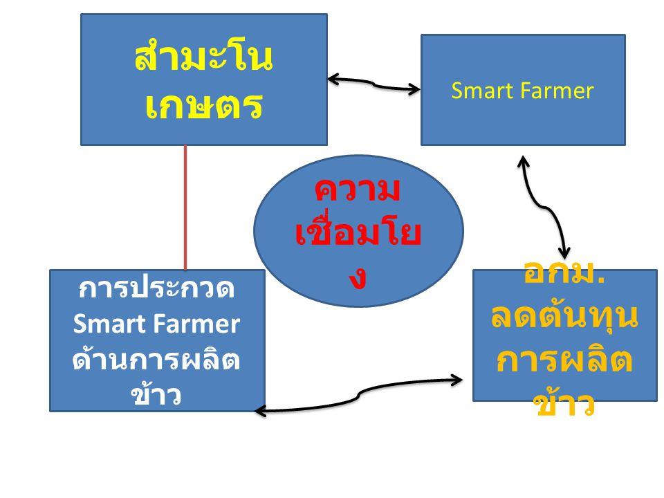 การประกวด Smart Farmer ด้านการผลิตข้าว