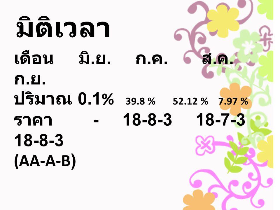 มิติเวลา เดือน มิ.ย. ก.ค. ส.ค. ก.ย. ปริมาณ 0.1% 39.8 % 52.12 % 7.97 %