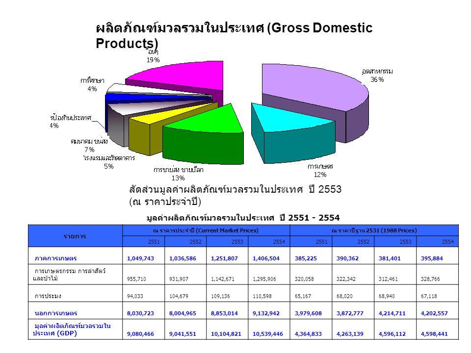 ผลิตภัณฑ์มวลรวมในประเทศ (Gross Domestic Products)