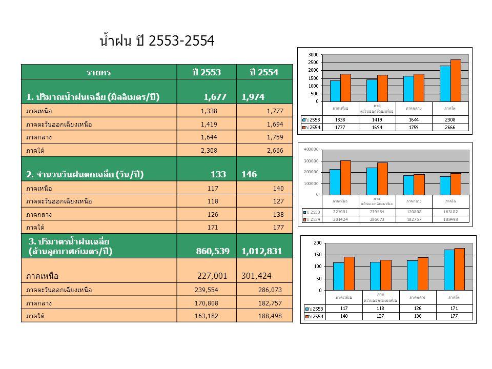 น้ำฝน ปี 2553-2554 รายกร. ปี 2553. ปี 2554. 1. ปริมาณน้ำฝนเฉลี่ย (มิลลิเมตร/ปี) 1,677. 1,974. ภาคเหนือ.