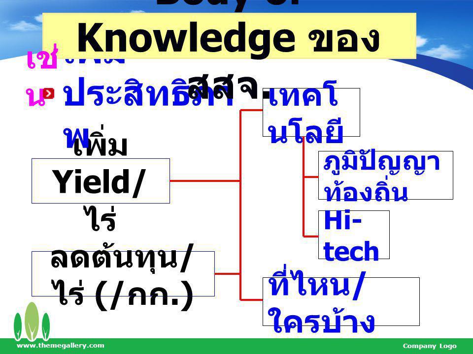 Body of Knowledge ของ สสจ.