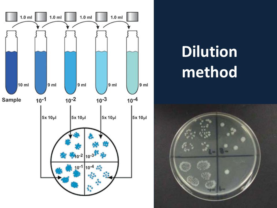 Dilution method