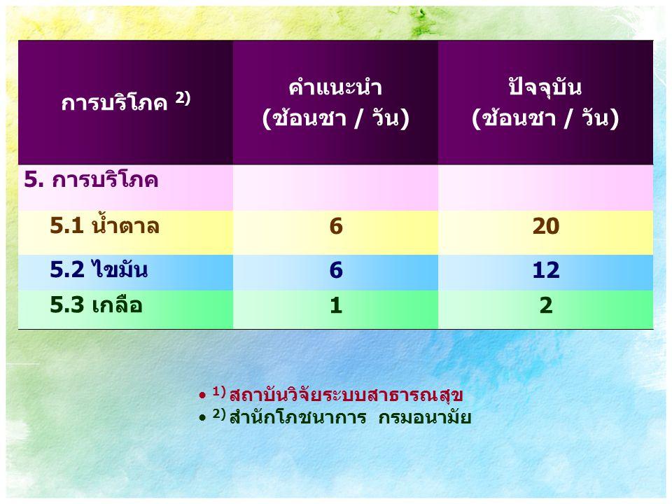 การบริโภค 2) คำแนะนำ (ช้อนชา / วัน) ปัจจุบัน 6 20 12 1 2
