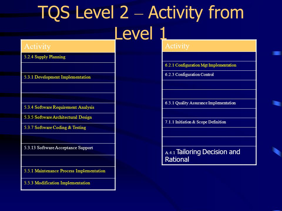 TQS Level 2 – Activity from Level 1