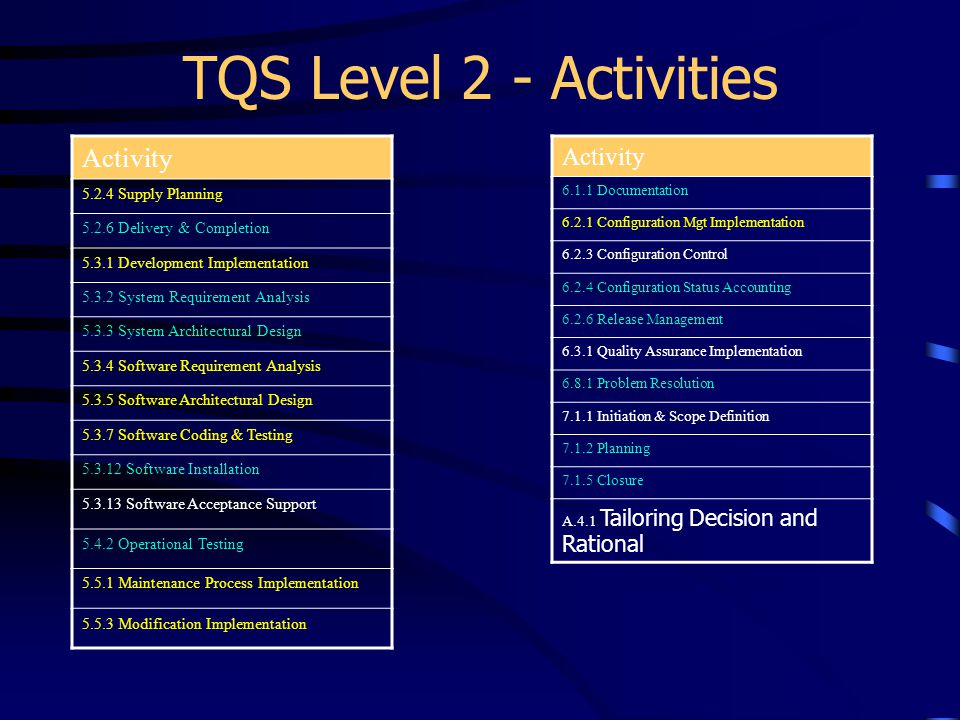 TQS Level 2 - Activities Activity Activity 5.2.4 Supply Planning