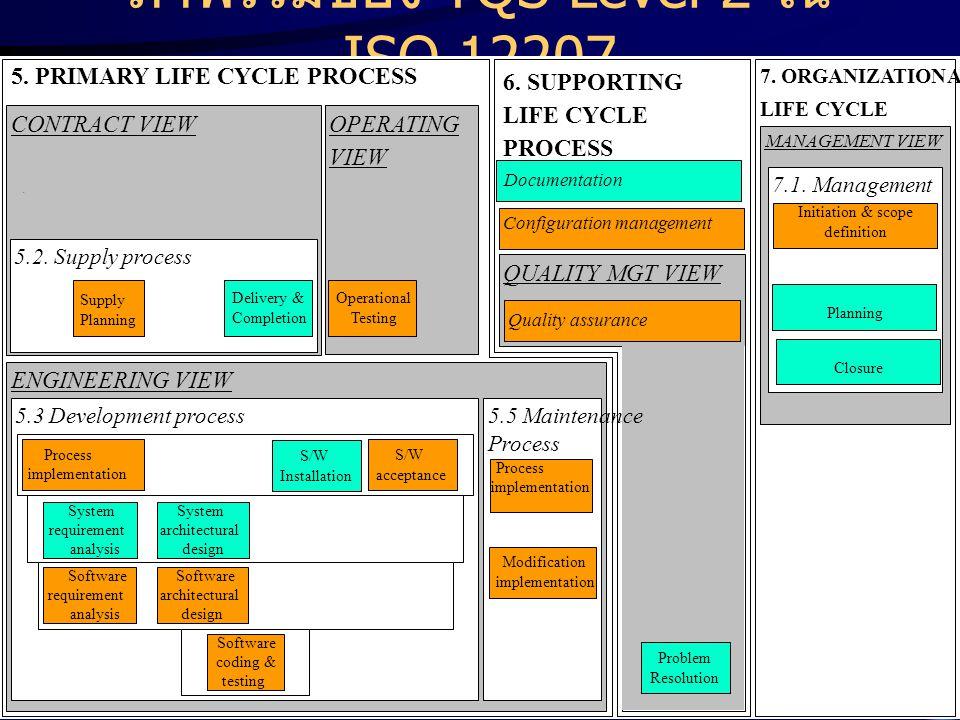 ภาพรวมของ TQS Level 2 ใน ISO 12207