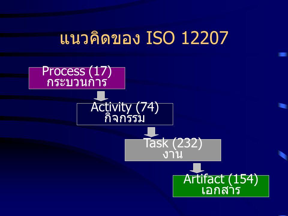แนวคิดของ ISO 12207 Process (17) กระบวนการ Activity (74) กิจกรรม
