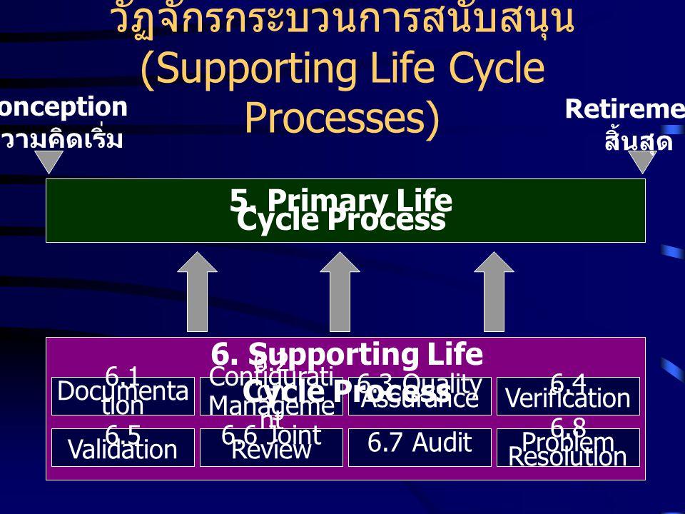 วัฏจักรกระบวนการสนับสนุน (Supporting Life Cycle Processes)