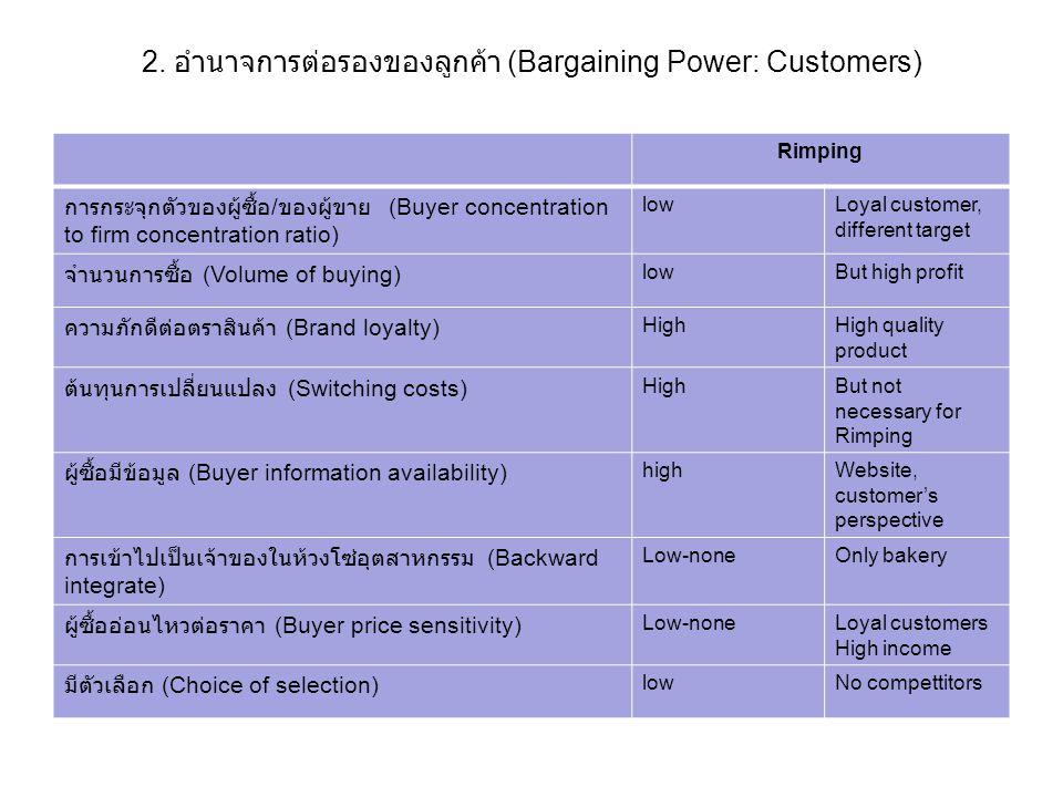 2. อำนาจการต่อรองของลูกค้า (Bargaining Power: Customers)