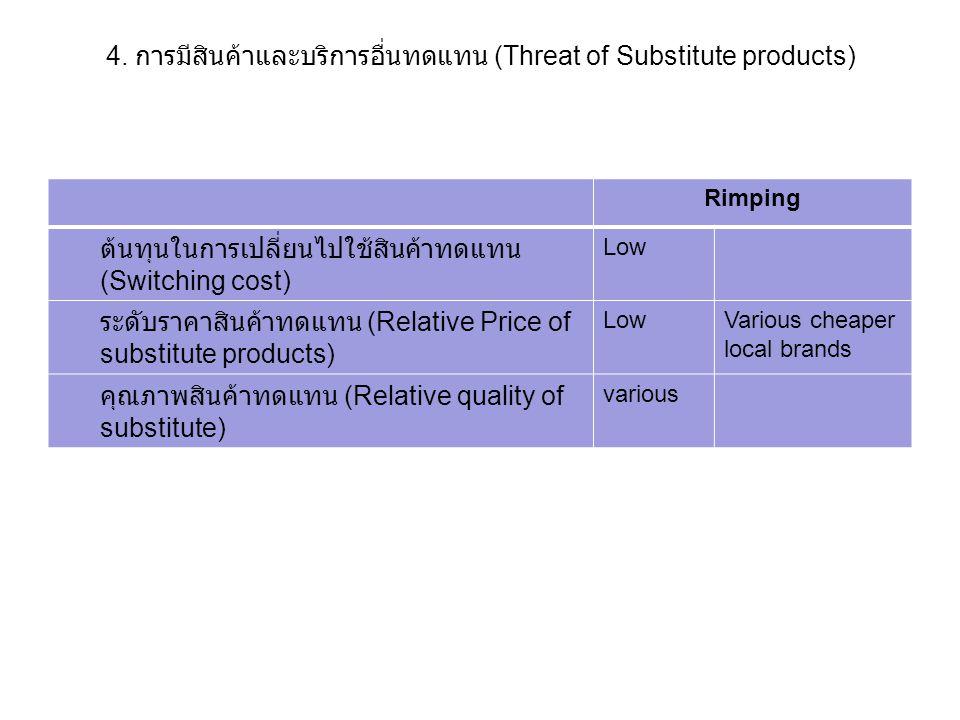 4. การมีสินค้าและบริการอื่นทดแทน (Threat of Substitute products)