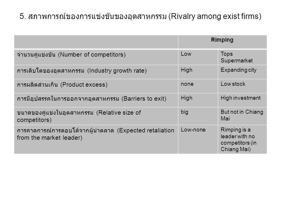 5. สภาพการณ์ของการแข่งขันของอุตสาหกรรม (Rivalry among exist firms)