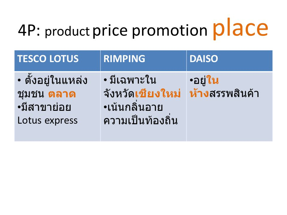 4P: product price promotion place