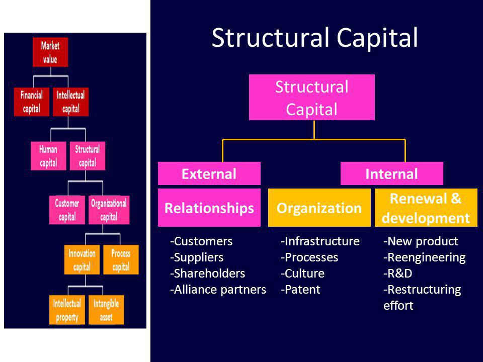 Structural Capital Structural Capital External Internal Relationships