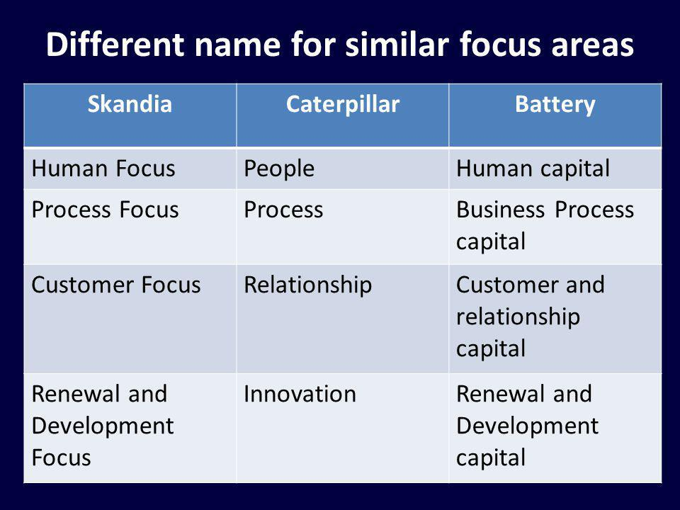 Different name for similar focus areas