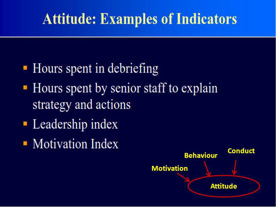 Attitude Motivation Behaviour Conduct