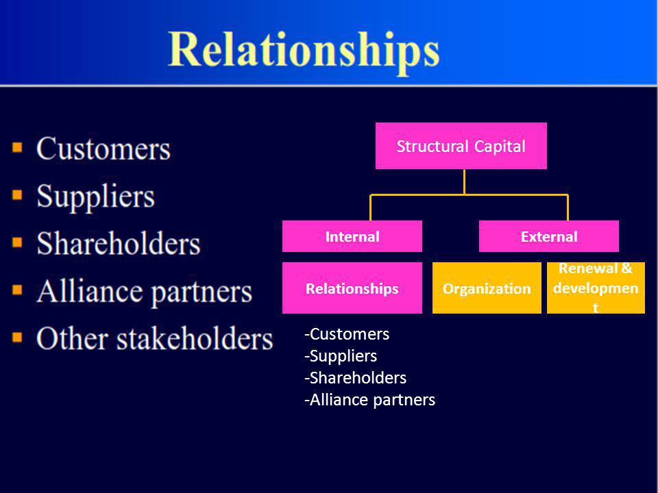 Structural Capital -Customers -Suppliers -Shareholders