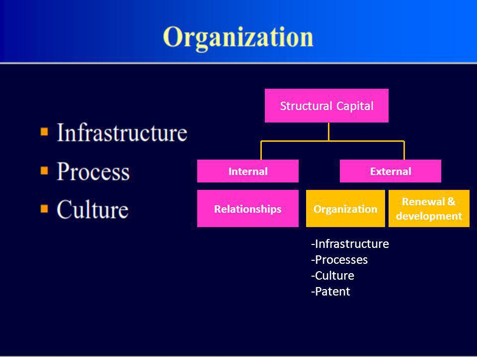 Structural Capital -Infrastructure -Processes -Culture -Patent