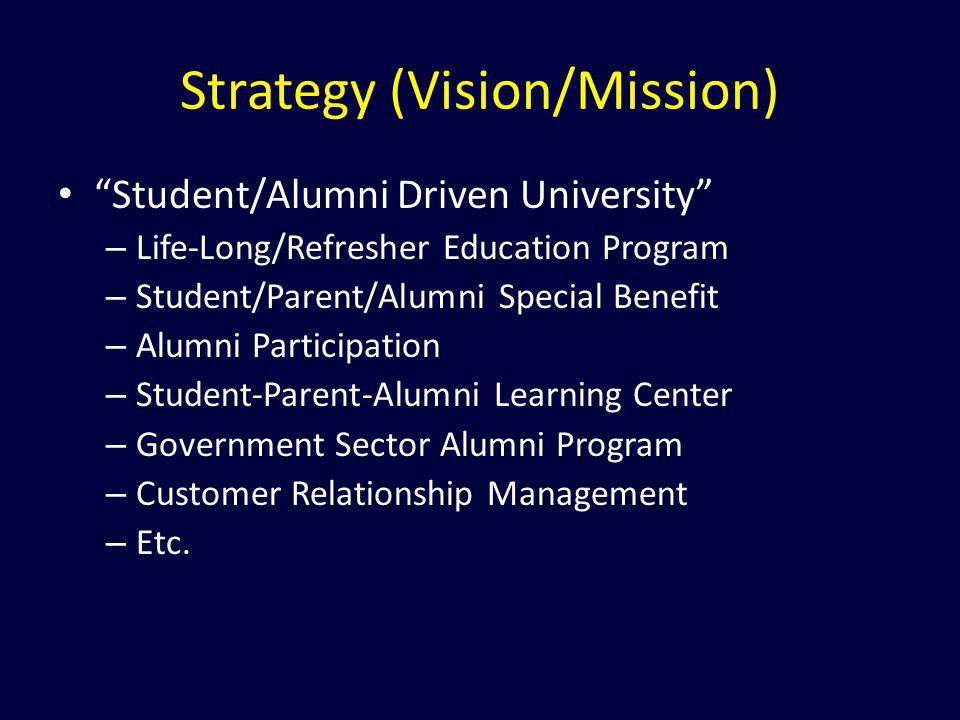 Strategy (Vision/Mission)