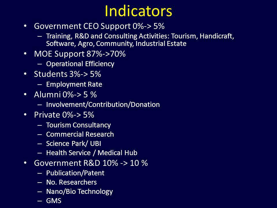 Indicators Government CEO Support 0%-> 5% MOE Support 87%->70%