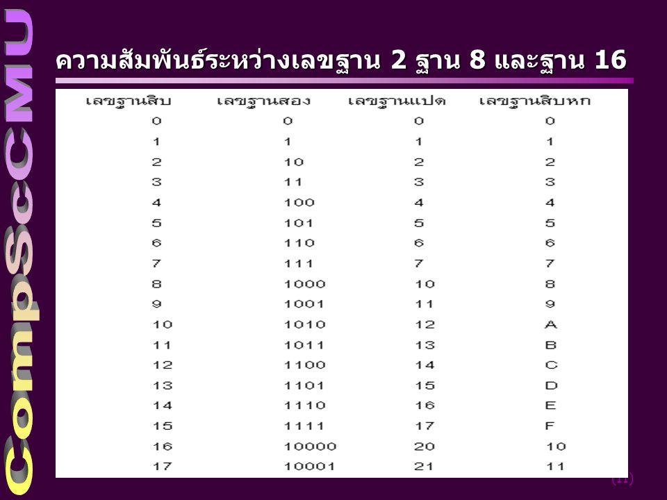 ความสัมพันธ์ระหว่างเลขฐาน 2 ฐาน 8 และฐาน 16