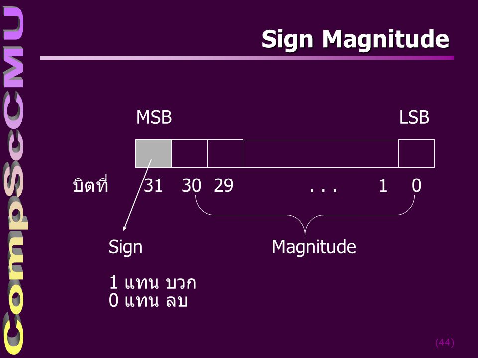 Sign Magnitude MSB LSB บิตที่ 31 30 29 . . . 1 0 Sign 1 แทน บวก