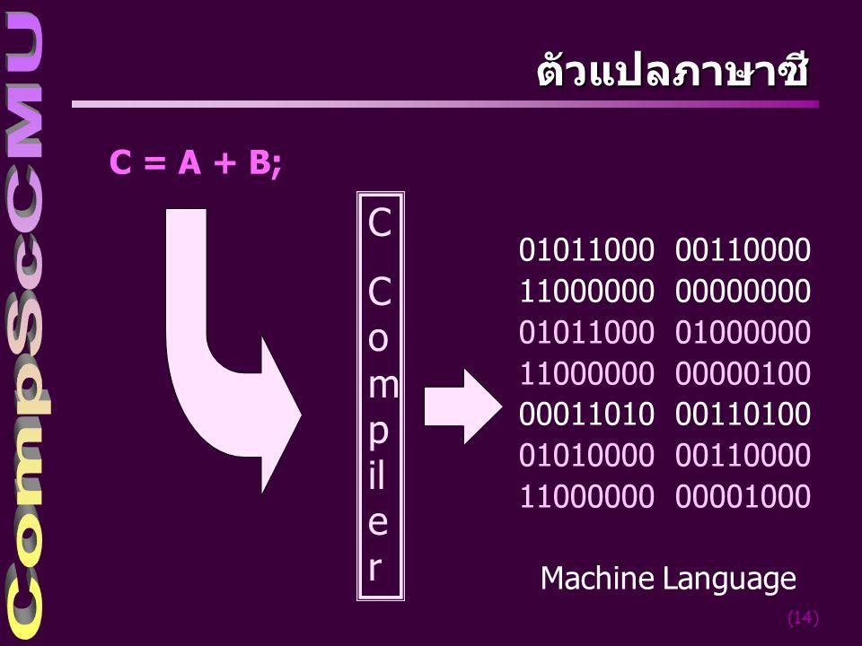 ตัวแปลภาษาซี C Compiler C = A + B; 01011000 00110000 11000000 00000000