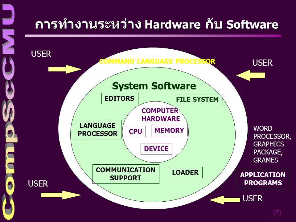 การทำงานระหว่าง Hardware กับ Software