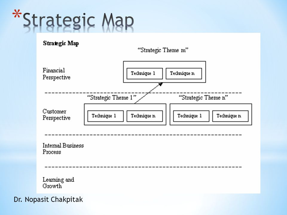 Strategic Map Dr. Nopasit Chakpitak