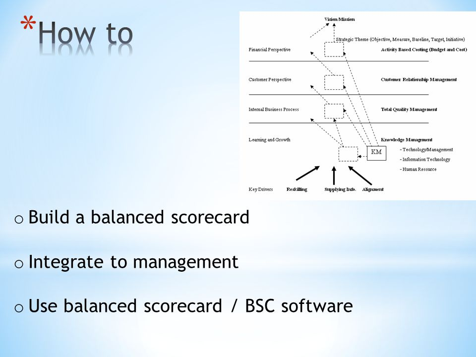 How to Build a balanced scorecard Integrate to management