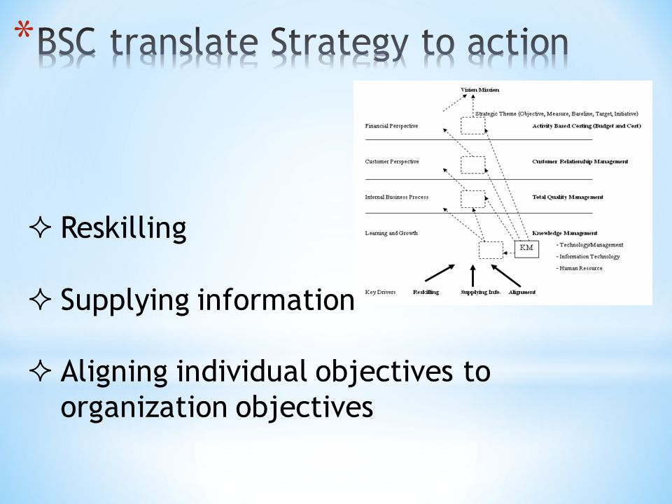 BSC translate Strategy to action