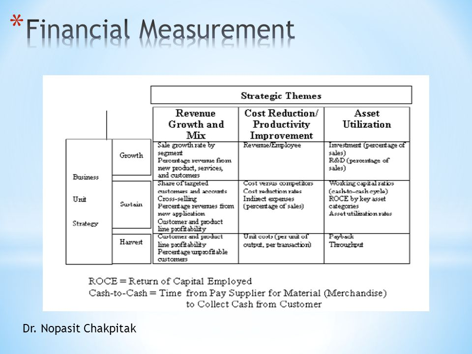 Financial Measurement