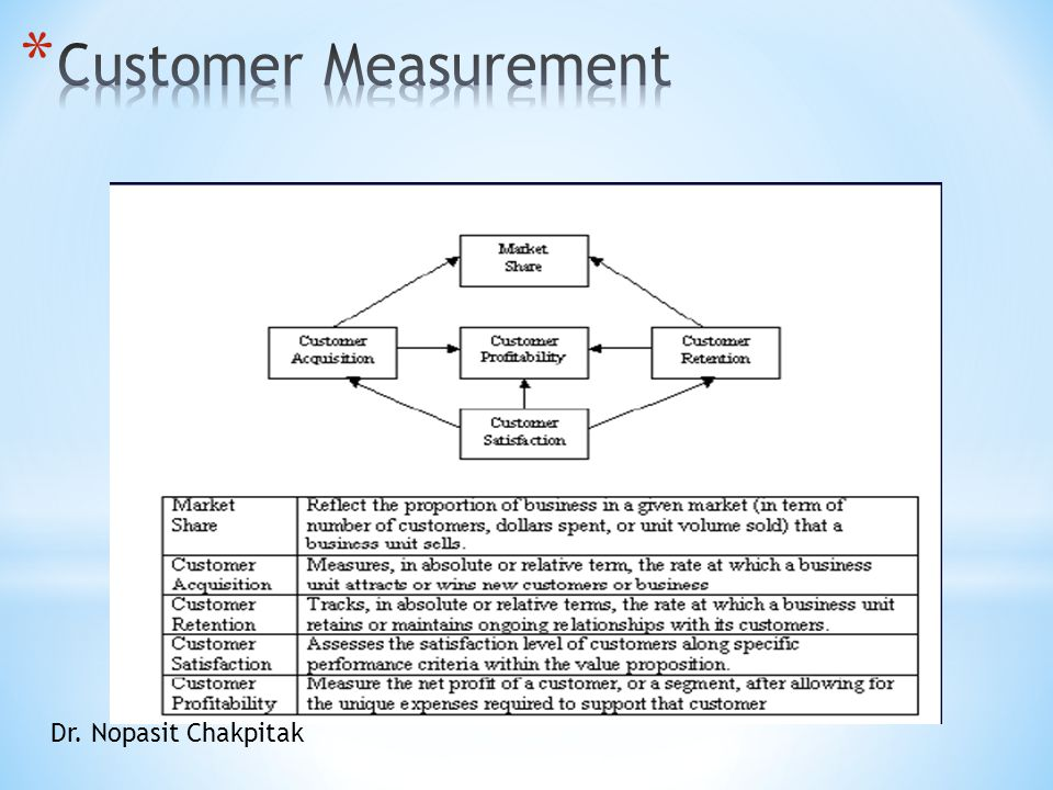 Customer Measurement Dr. Nopasit Chakpitak
