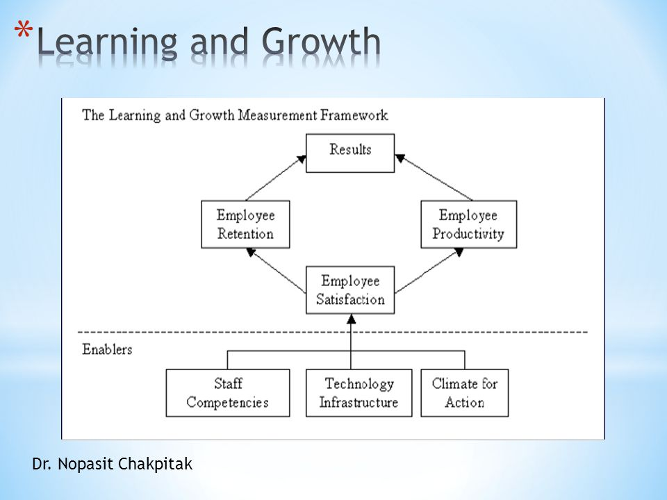 Learning and Growth Dr. Nopasit Chakpitak