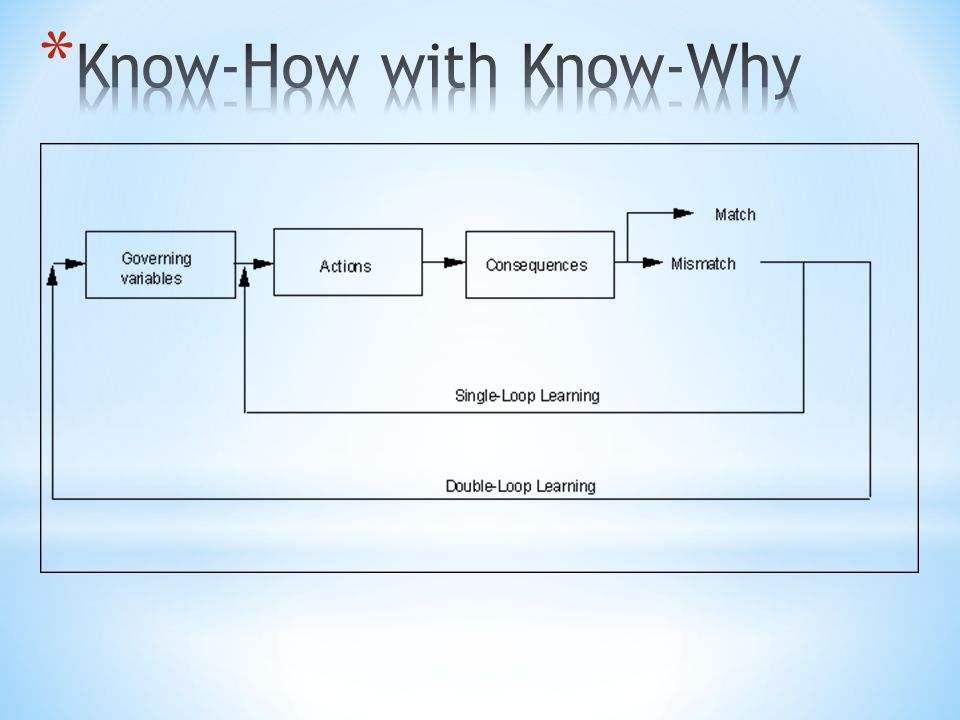 Know-How with Know-Why