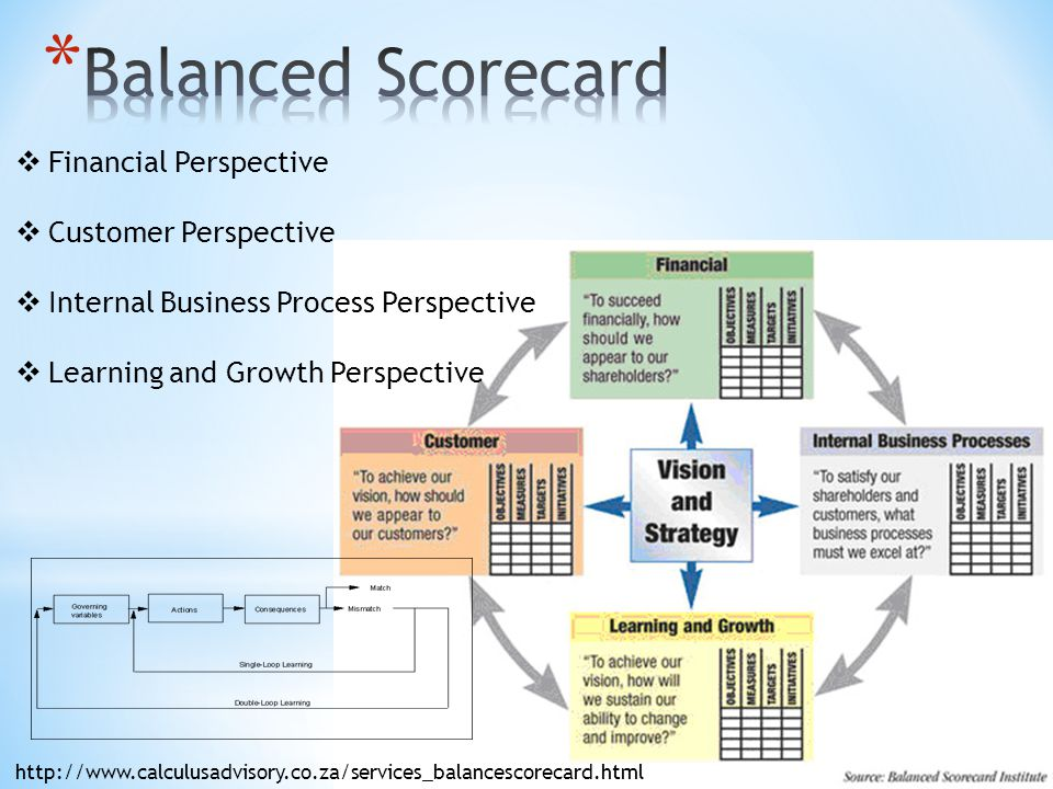 Balanced Scorecard Financial Perspective Customer Perspective