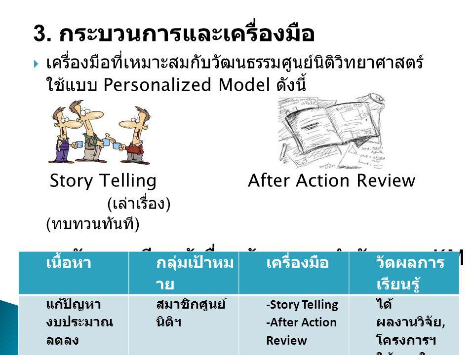 3. กระบวนการและเครื่องมือ