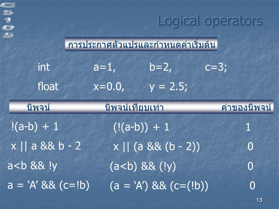 Logical operators int a=1, b=2, c=3; float x=0.0, y = 2.5; !(a-b) + 1