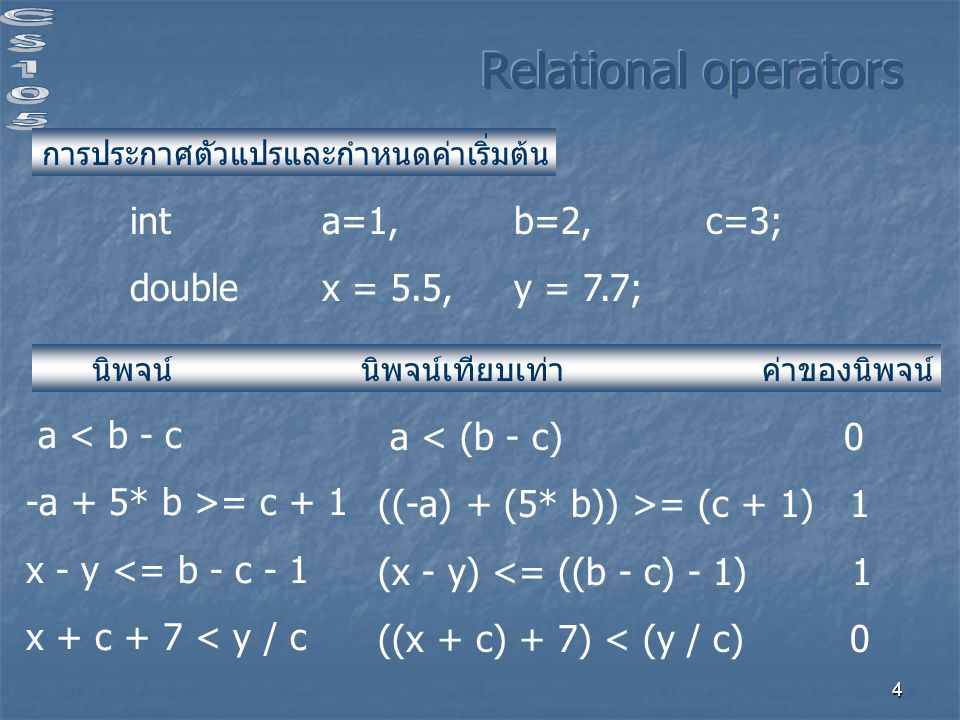 Relational operators int a=1, b=2, c=3; double x = 5.5, y = 7.7;