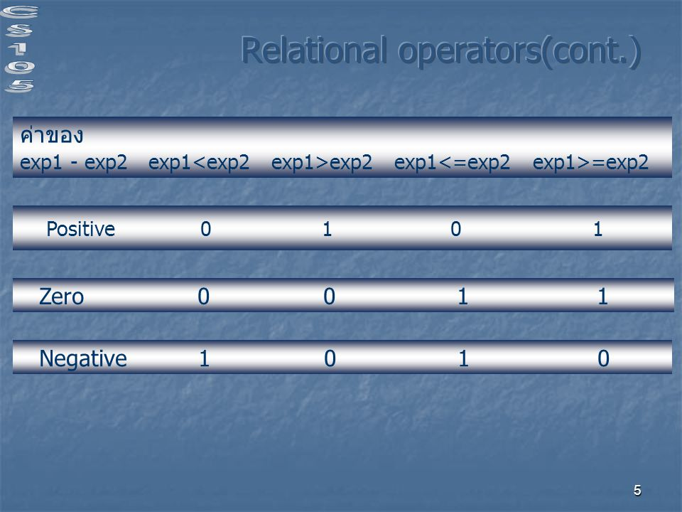 Relational operators(cont.)