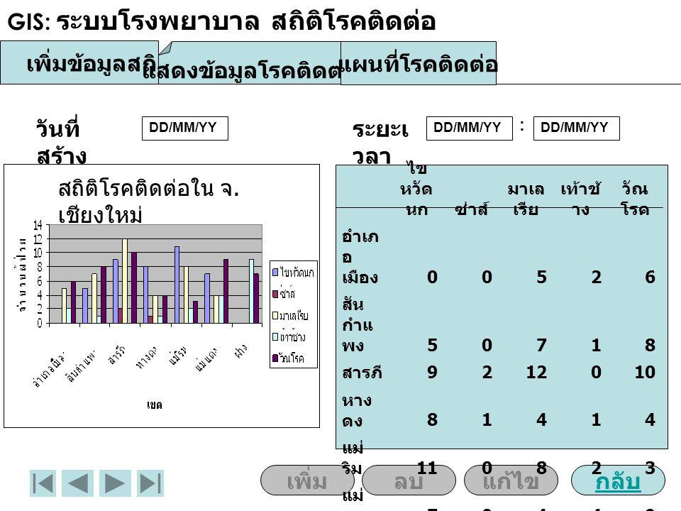 GIS: ระบบโรงพยาบาล สถิติโรคติดต่อ