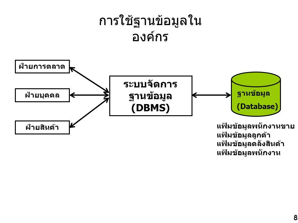 การใช้ฐานข้อมูลในองค์กร