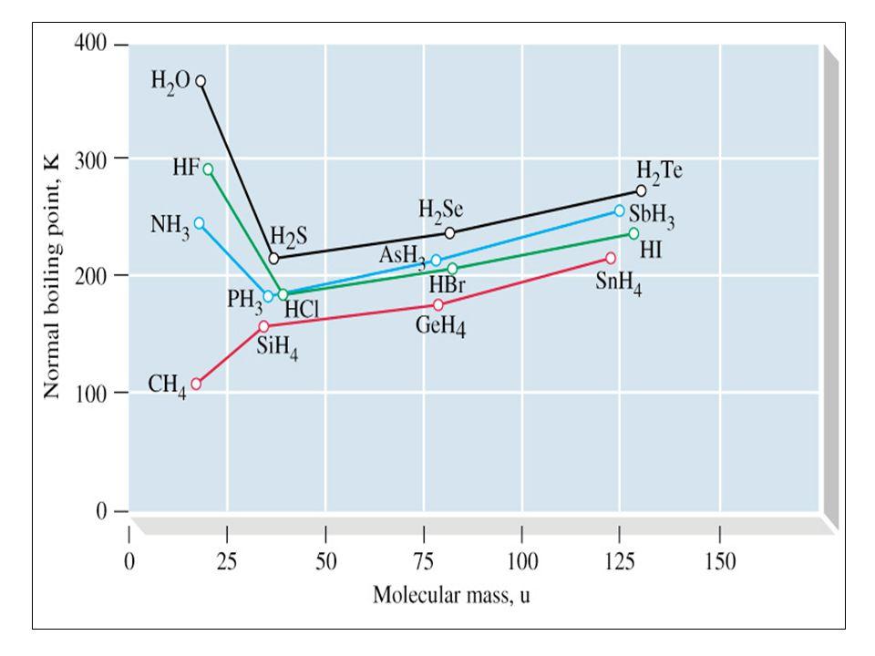 Chem203103 ผศ.ดร.อรอนงค์ อาร์คีโร