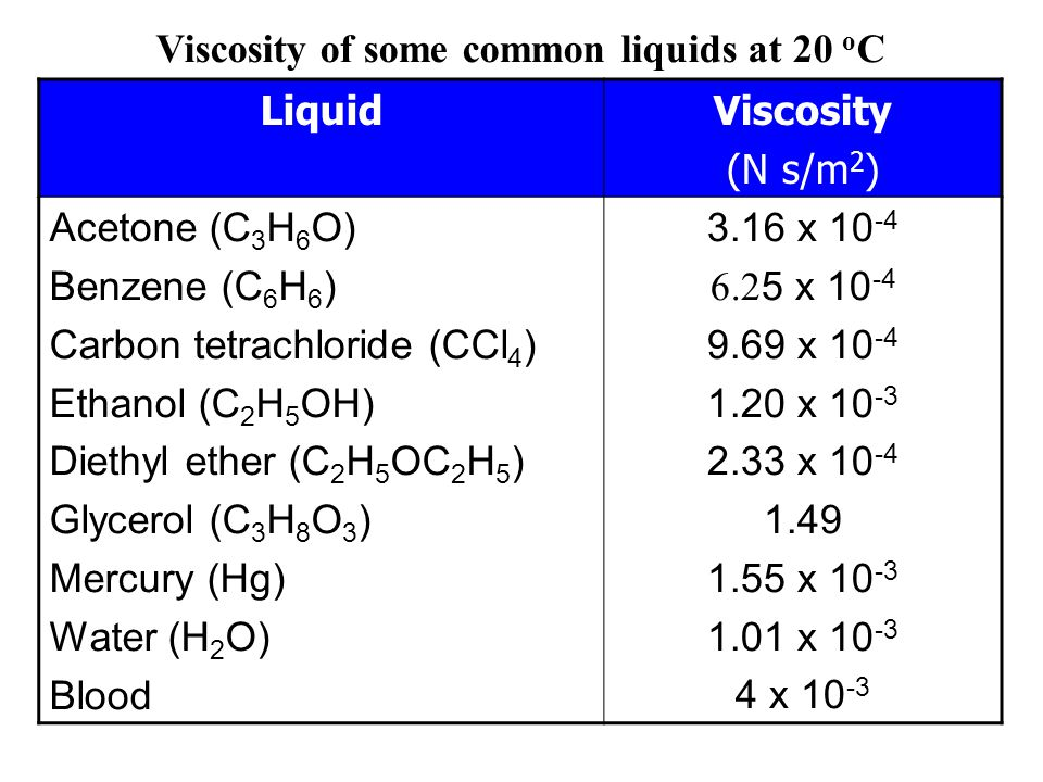 Viscosity of some common liquids at 20 oC