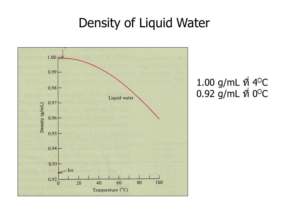 Density of Liquid Water