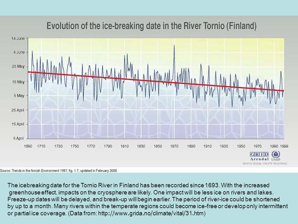 The icebreaking date for the Tornio River in Finland has been recorded since 1693. With the increased
