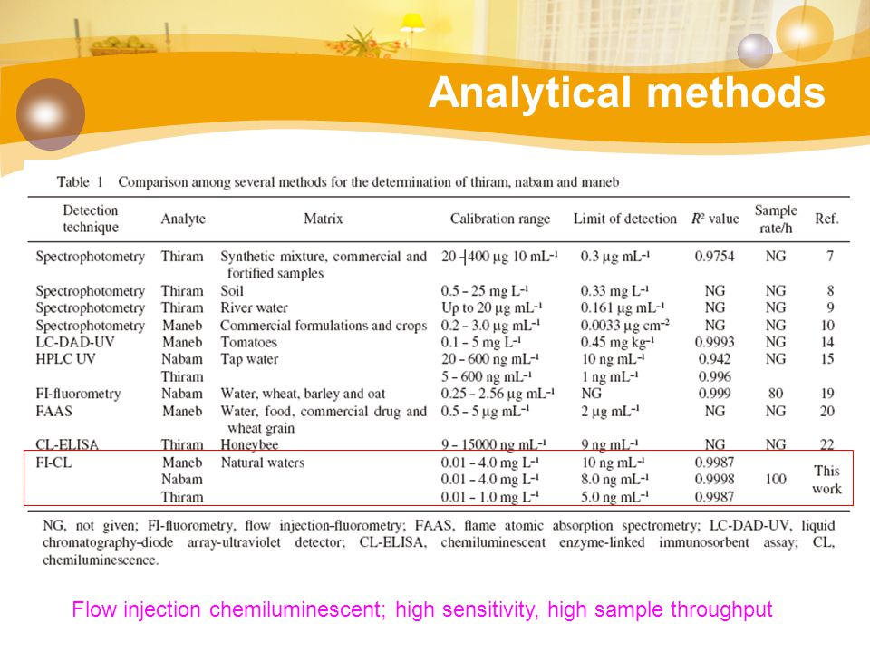 Analytical methods Flow injection chemiluminescent; high sensitivity, high sample throughput
