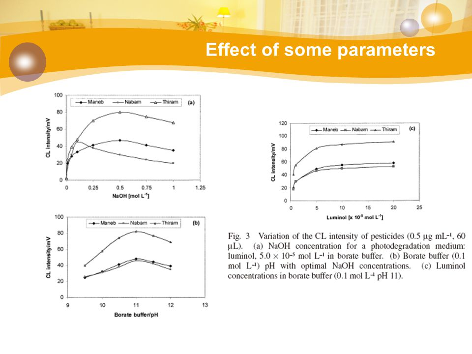Effect of some parameters